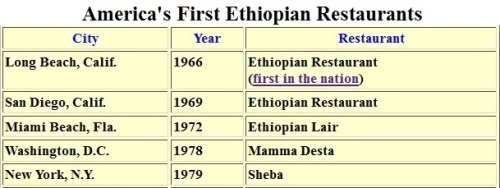 Click here to see a larger chart of the first Ethiopian restaurants in American and Canadian cities.